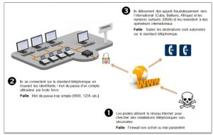 schéma piratage
